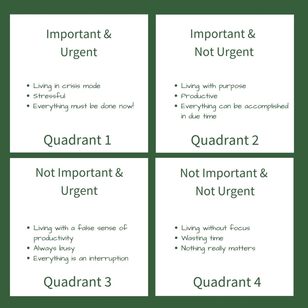 Matrix showing Important vs Urgent Quandrants